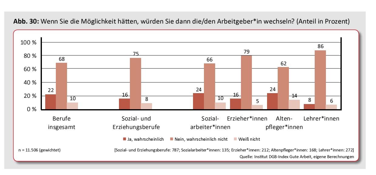 Studie zur gesellschaftlichen Anerkennung der Sozialarbeit ...